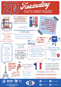 Fascinating Facts about France