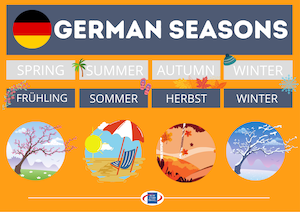 German Seasons of the Year Poster